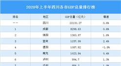 2020年上半年四川各市GDP排行榜:成都等17市增速正增长(图)