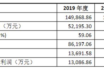 江西志特新材料首次发布在创业板上市  上市存在风险分析(附图)