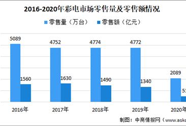 2020年OLED电视现状及市场竞争格局分析:索尼市场份额第一(图)