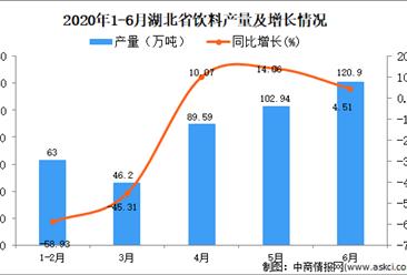 2020年1-6月湖北省饮料产量同比下降22.8%