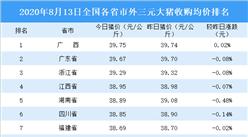 2020年8月13日全国各省市生猪价格排行榜:广西外三元生猪价格最高(附排名)