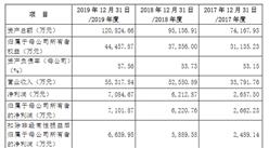 安徽华骐环保科技首次发布在创业板上市 上市存在风险分析(附图)