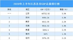 2020年上半年江苏各市GDP排行榜:南京表现抢眼(图)