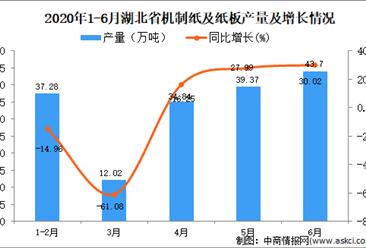 2020年1-6月湖北省机制纸及纸板产量为154.81万吨 同比下降9.2%
