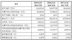 南京商络电子首次发布在创业板上市  上市存在风险分析(附图)