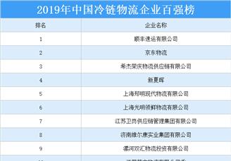 2019年中国冷链物流企业百强排行榜