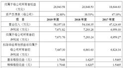 上海海融食品科技首次发布在创业板上市  上市存在风险分析(附图)