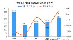 2020年1-6月湖北省发电量为1190.4亿千瓦小时 同比下降9.59%