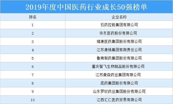 2019年度中国医药行业成长50强排行榜