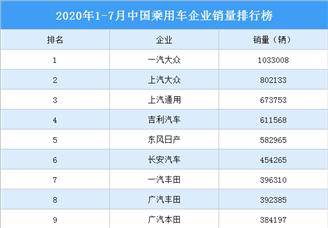 2020年1-7月中国乘用车企业销量排行榜