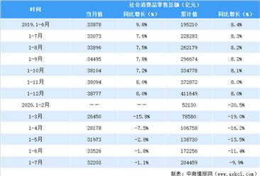 2020年1-7月全国社会消费品零售情况分析:零售额超20万亿元(附图表)