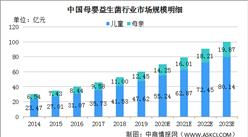 2020年中国母婴益生菌行业市场规模及发展趋势分析(图)