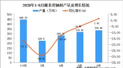 2020年1-6月湖北省钢材产量为1604.59万吨 同比下降14.19%