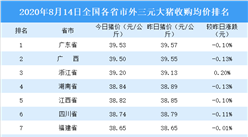 2020年8月14日全国各省市生猪价格排行榜:全国生猪价格主流下跌(附排名)