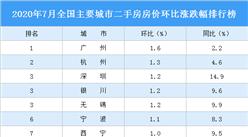 7月二手房房价涨跌排行榜:广州领涨全国 深圳第三(图)