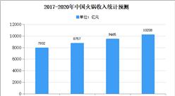 2020年中国调味配料行业市场现状分析:火锅收入将达10208亿元