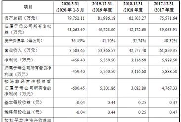 北京煜邦电力技术首次发布在科创板上市  上市主要存在风险分析(图)