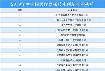 2019年度中国医疗器械技术创新企业榜单:共18家企业上榜