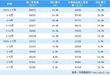 2020年1-7月全国网上零售情况分析:零售额突破6万亿元(表)
