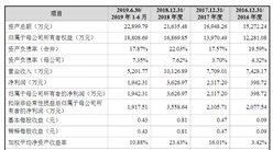 北京键凯科技首次发布在科创板上市  上市主要存在风险分析(附图)