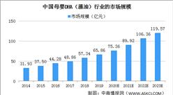 2020年中国母婴DHA(藻油)行业市场规模及发展趋势分析(图)