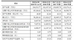北京铁科首钢轨道技术首次发布在科创板上市  上市主要存在风险分析(附图)