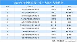 2019年度中国医药行业十大领军人物榜单:修正药业董事长修涞贵等上榜