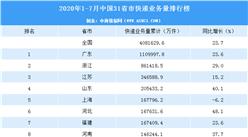 2020年1-7月中国31省市快递业务量排行榜