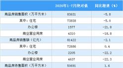 2020年1-7月份全国房地产开发经营和销售情况(附图表)