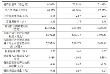 上海正帆科技股份首次发布在科创板上市 上市主要存在风险分析(附图)