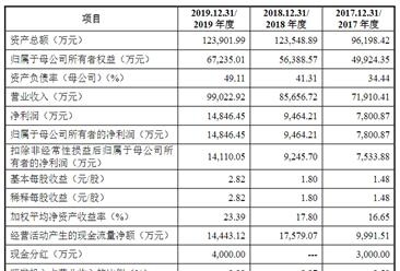西安瑞联新材料首次发布在科创板上市  上市主要存在风险分析(附图)