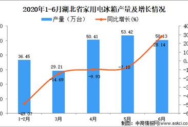 2020年1-6月湖北省家用电冰箱产量为219.62万台 同比下降15.01%