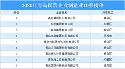 2020年青岛民营企业制造业10强排行榜