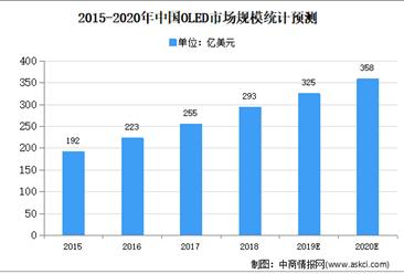 2020年中国OLED市场现状及市场规模预测分析