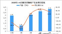 2020年1-6月湖北省铜材产量为15.69万吨 同比下降17.46%