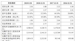 浙江瑞晟智能科技首次发布在科创板上市 上市主要存在风险分析(附图)