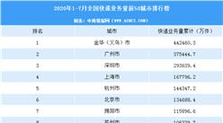 2020年7月中国快递量TOP50城市排行榜