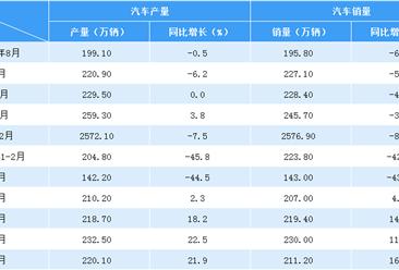 2020年1-7月汽车市场产销分析:同比保持增长 销量211.2万辆(附图表)