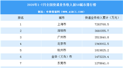 2020年7月中国各城市快递业务收入排行榜(TOP50)