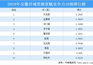 2019年安徽县域资源禀赋竞争力10强排行榜