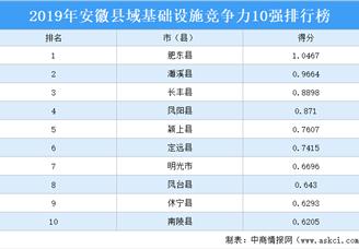 2019年安徽县域基础设施竞争力10强排行榜