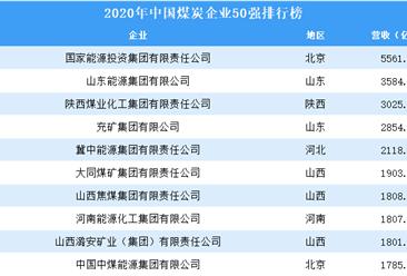 2020年中国煤炭企业50强排行榜