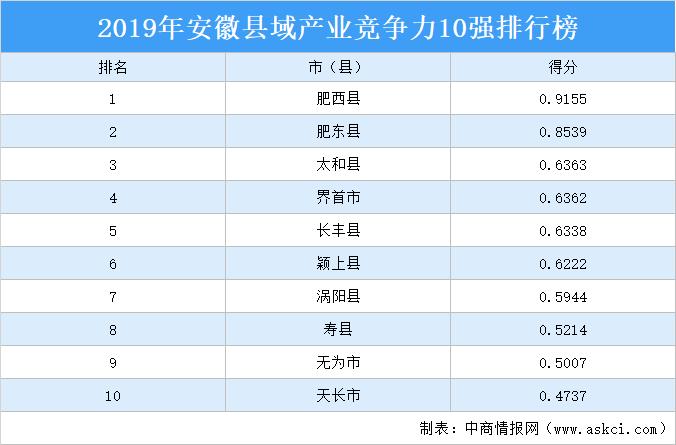 2019年安徽县域产业竞争力10强排行榜
