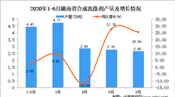 2020年6月湖南省合成洗涤剂产量同比增长12.76%