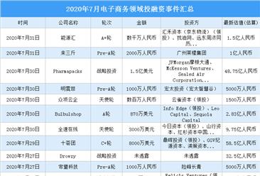 2020年7月电子商务领域投融资情况分析:每日优鲜受资本青睐(附完整名单)