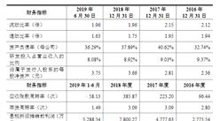 南京伟思医疗科技首次发布在科创板上市  上市主要存在风险分析(图)