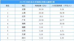2019年全国各省市星级酒店利润总额排行榜:上海/北京/广东排名前三