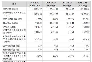 爱博诺德(北京)医疗科技首次发布在科创板上市  上市主要存在风险分析(图)