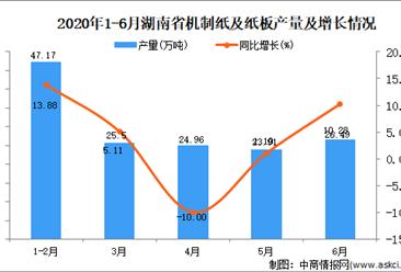 2020年1-6月湖南省机制纸及纸板产量同比增长3.57%