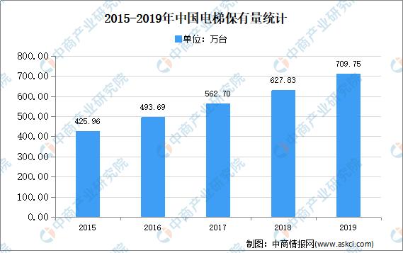 2020年中国电梯行业市场现状分析(图)